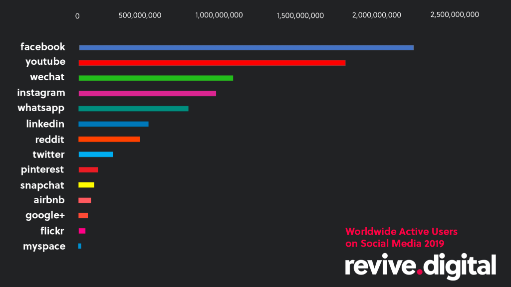 Worldwide Active users on Social Media 2019