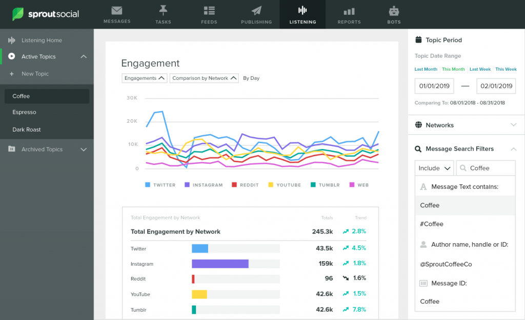 Sprout Social - Social Media Analytics