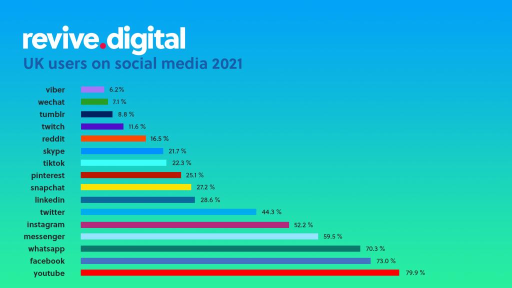 social media users UK